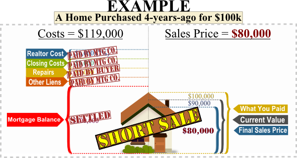 what is the short sale catch how to stop foreclosure in