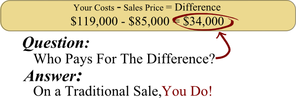 Costs - Sales Price=Difference