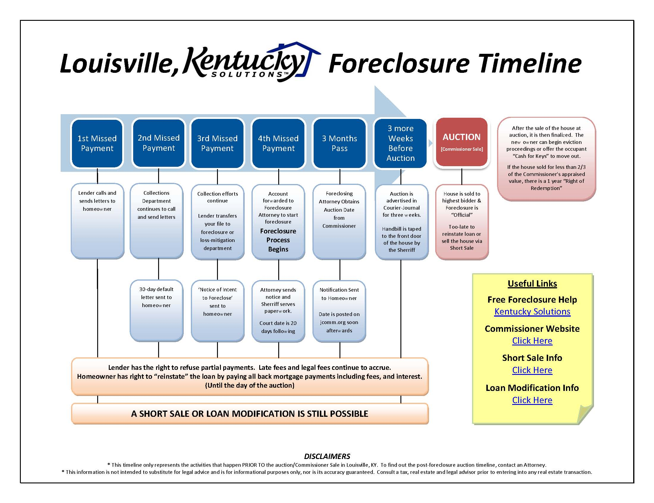 Excellent chart explaining the process of foreclosure in Kentucky